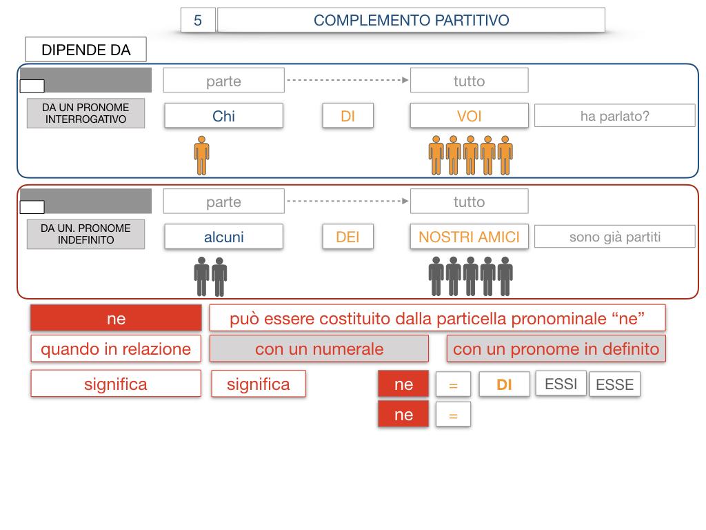 21. COMPLEMENTO DI DENOMINAZIONE_COMPLEMETO PARTITIVO_SIMULAZIONE.120