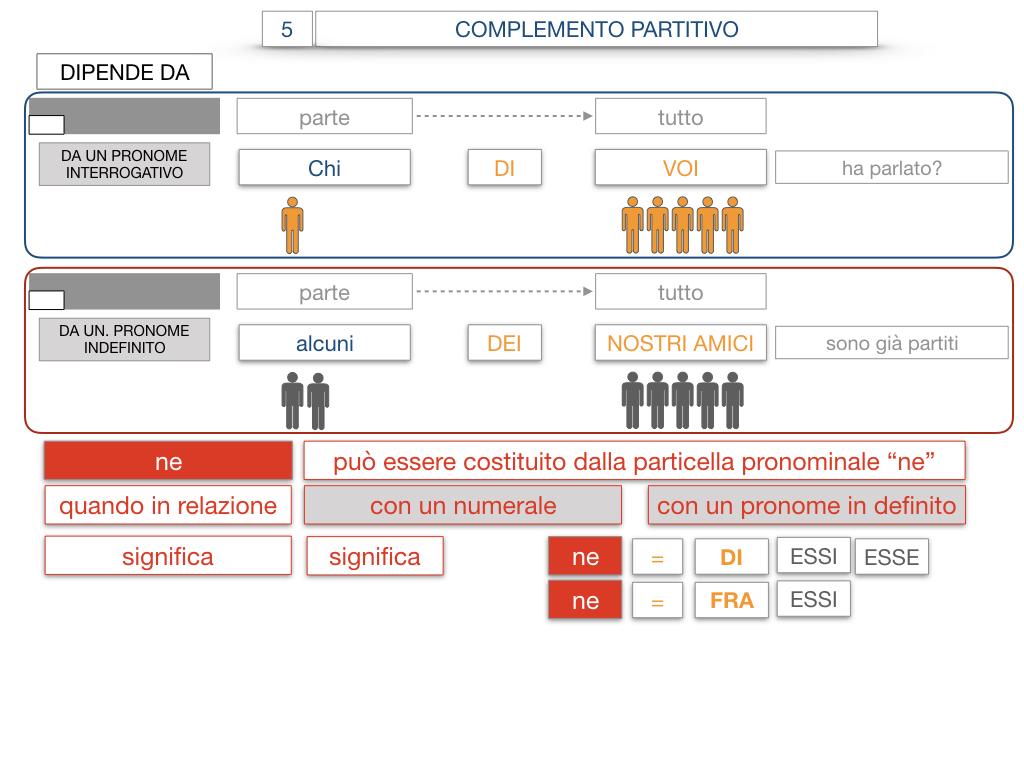 21. COMPLEMENTO DI DENOMINAZIONE_COMPLEMETO PARTITIVO_SIMULAZIONE.121