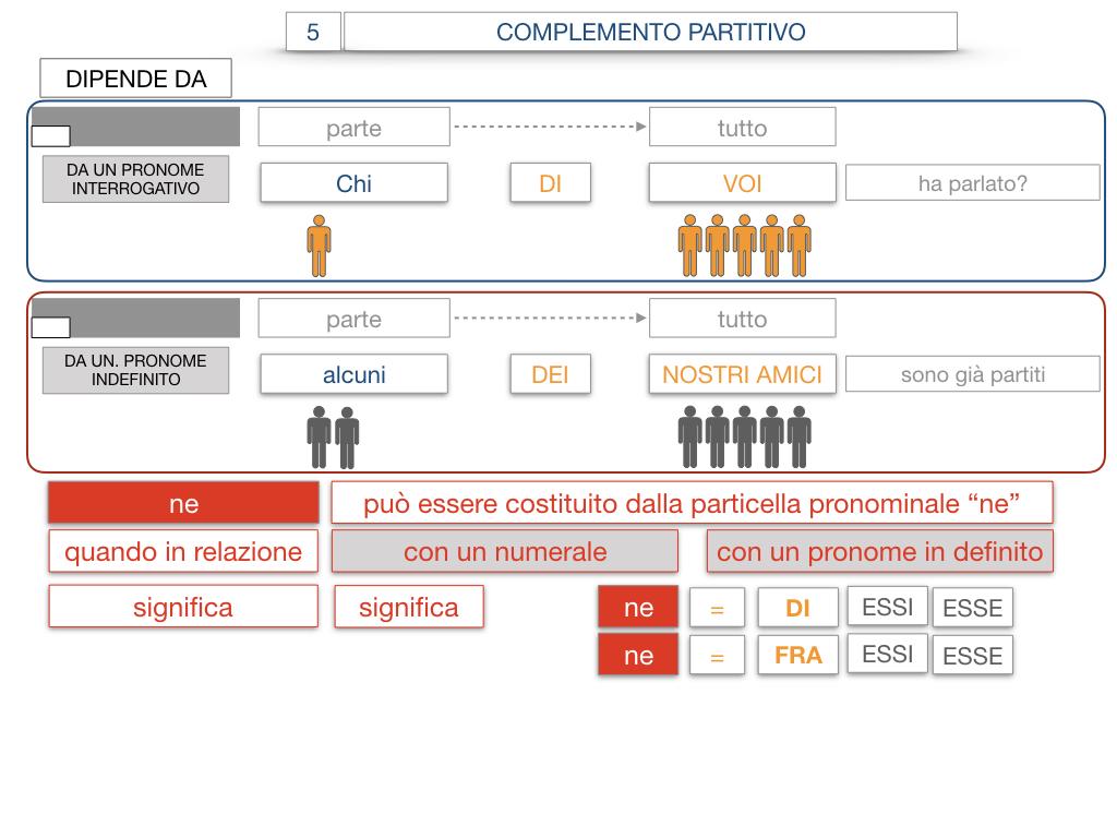 21. COMPLEMENTO DI DENOMINAZIONE_COMPLEMETO PARTITIVO_SIMULAZIONE.122