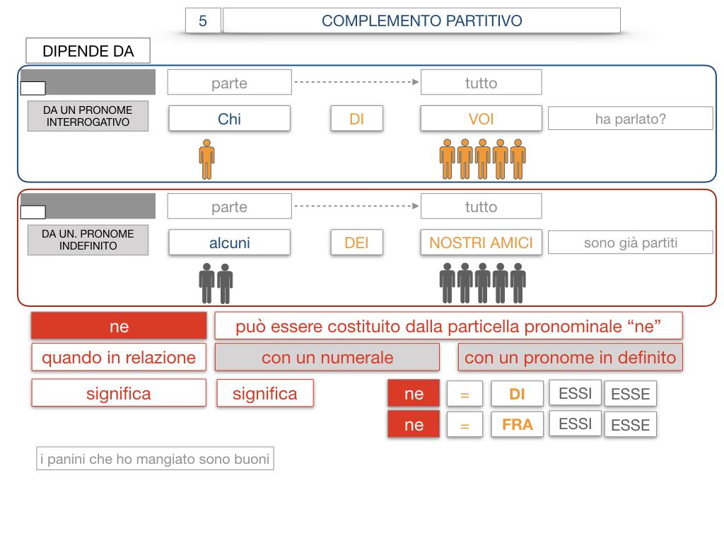 21. COMPLEMENTO DI DENOMINAZIONE_COMPLEMETO PARTITIVO_SIMULAZIONE.123