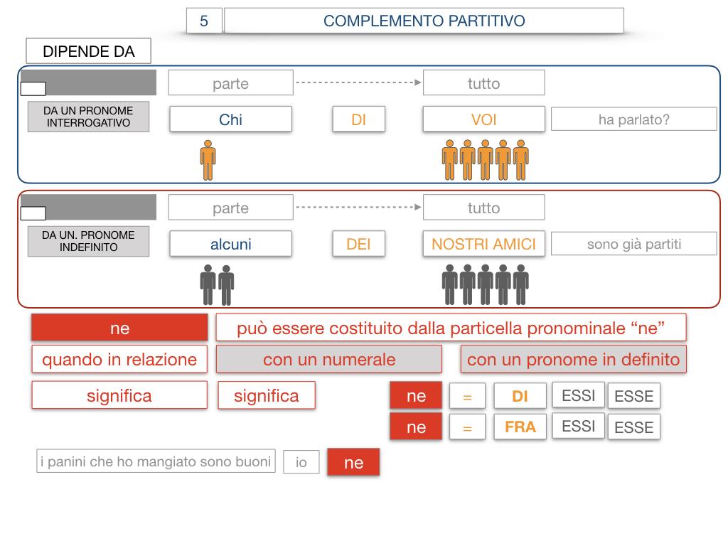 21. COMPLEMENTO DI DENOMINAZIONE_COMPLEMETO PARTITIVO_SIMULAZIONE.125