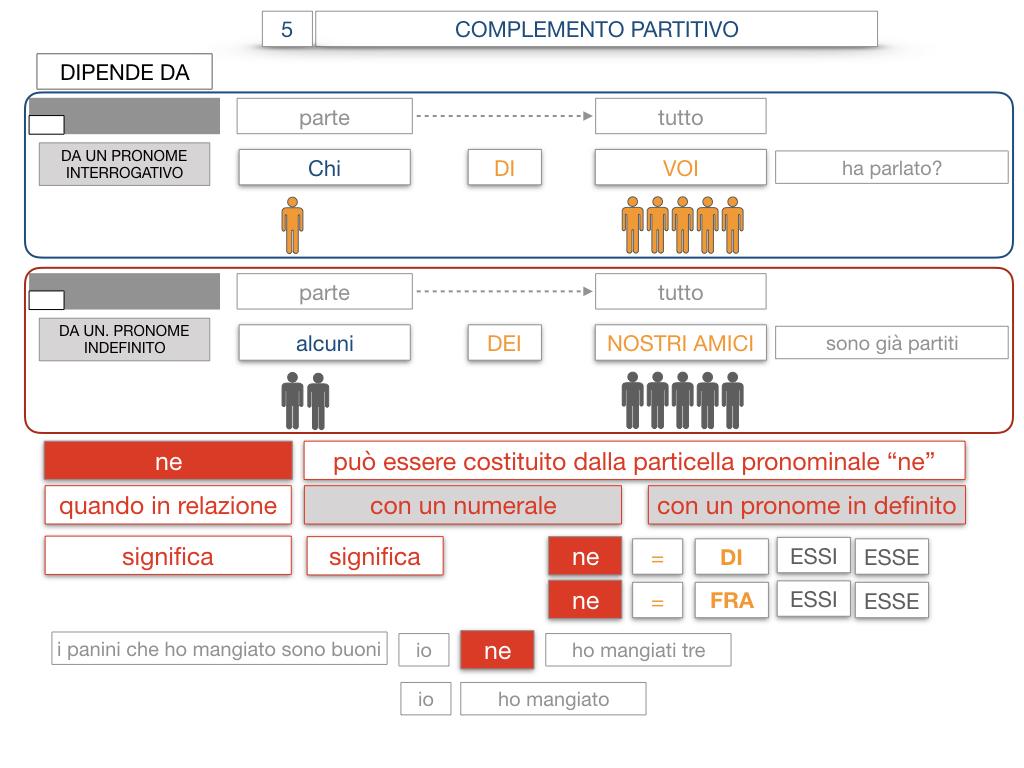 21. COMPLEMENTO DI DENOMINAZIONE_COMPLEMETO PARTITIVO_SIMULAZIONE.128