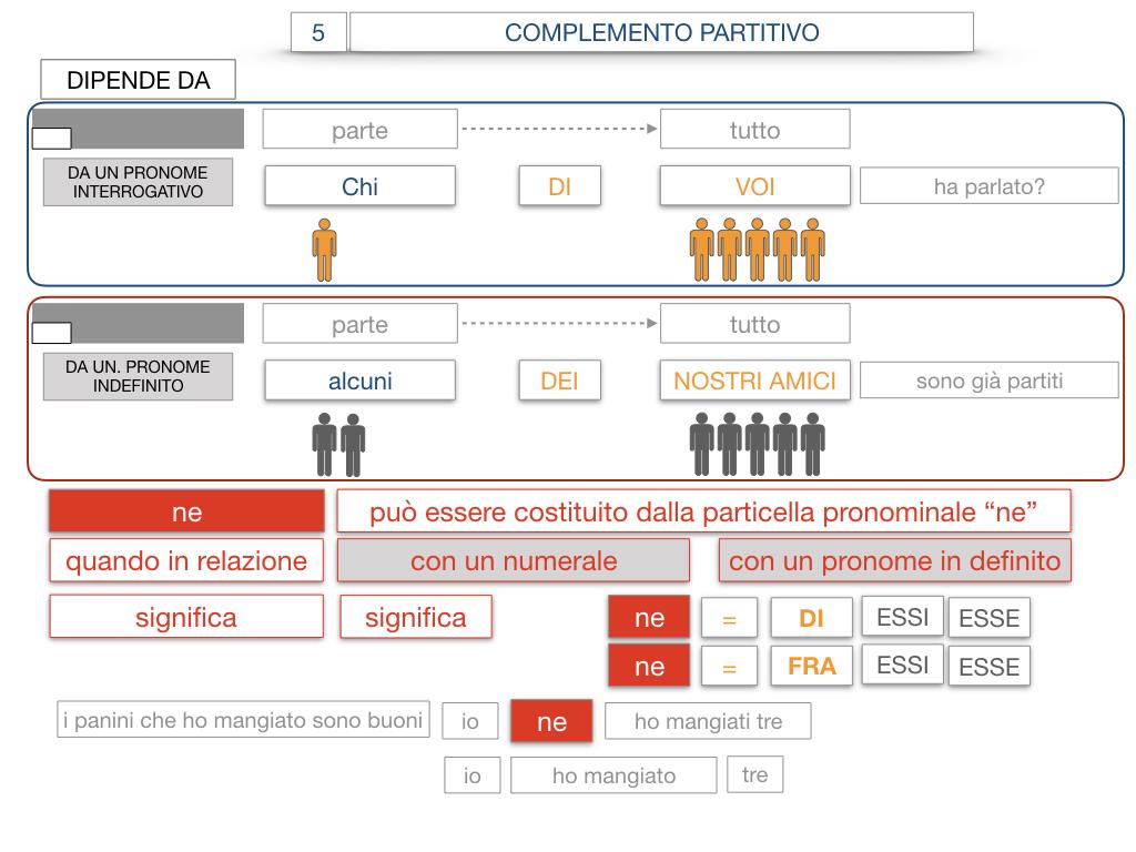 21. COMPLEMENTO DI DENOMINAZIONE_COMPLEMETO PARTITIVO_SIMULAZIONE.129