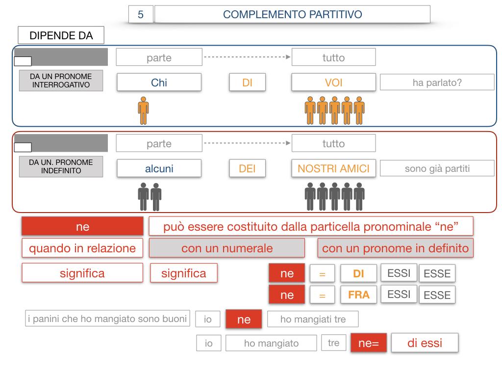21. COMPLEMENTO DI DENOMINAZIONE_COMPLEMETO PARTITIVO_SIMULAZIONE.131