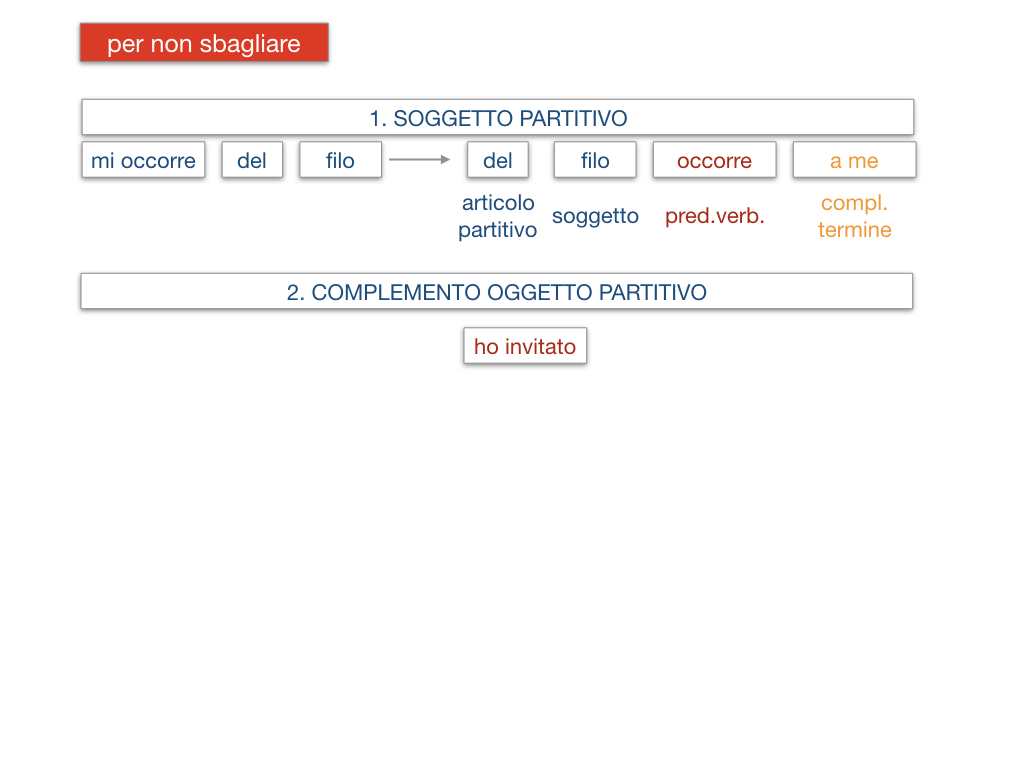 21. COMPLEMENTO DI DENOMINAZIONE_COMPLEMETO PARTITIVO_SIMULAZIONE.142