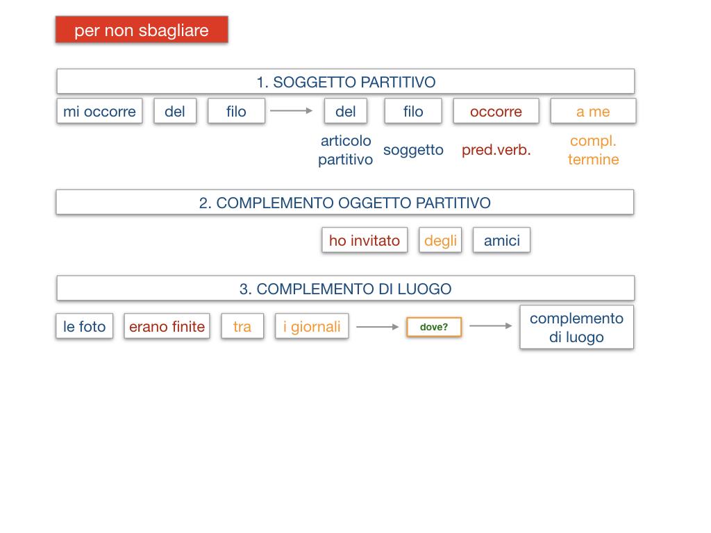 21. COMPLEMENTO DI DENOMINAZIONE_COMPLEMETO PARTITIVO_SIMULAZIONE.150