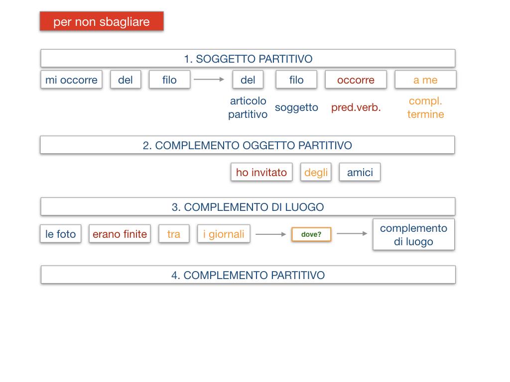 21. COMPLEMENTO DI DENOMINAZIONE_COMPLEMETO PARTITIVO_SIMULAZIONE.151