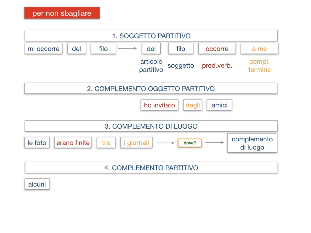 21. COMPLEMENTO DI DENOMINAZIONE_COMPLEMETO PARTITIVO_SIMULAZIONE.152