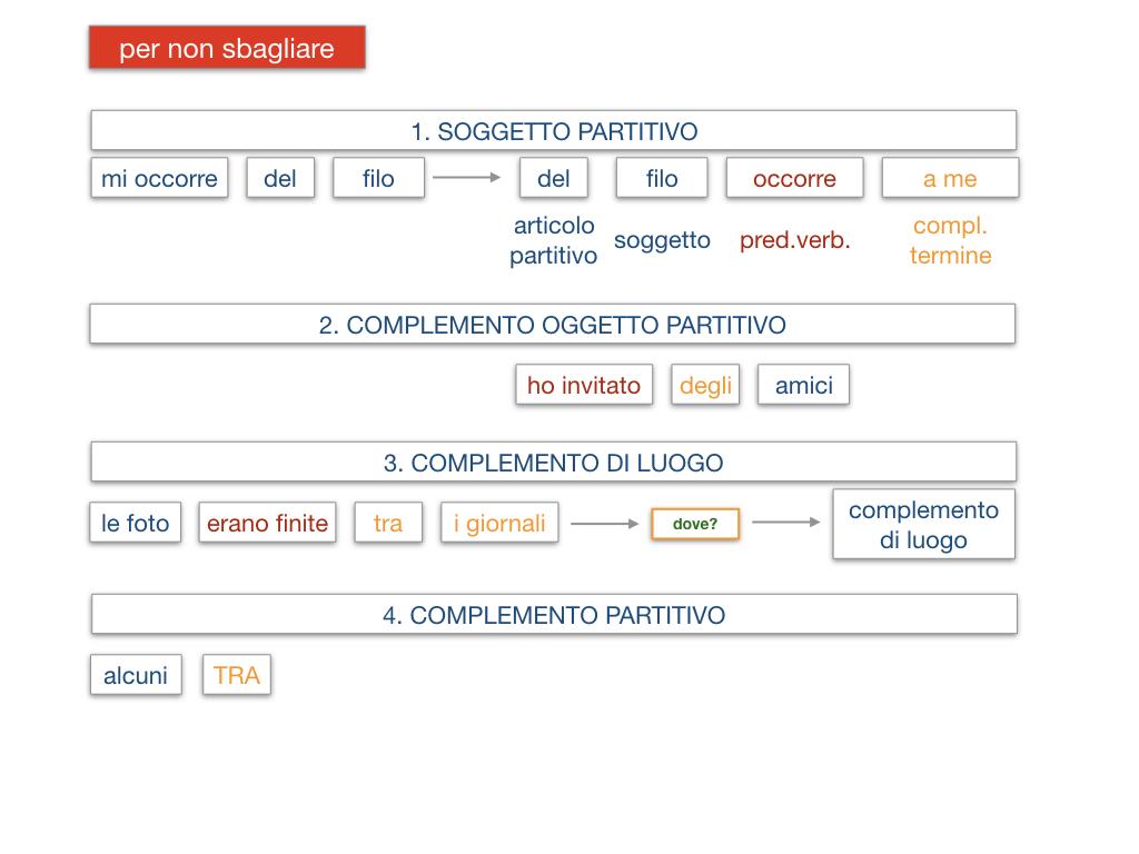 21. COMPLEMENTO DI DENOMINAZIONE_COMPLEMETO PARTITIVO_SIMULAZIONE.153