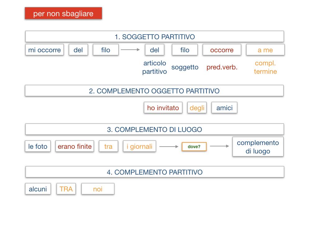 21. COMPLEMENTO DI DENOMINAZIONE_COMPLEMETO PARTITIVO_SIMULAZIONE.154
