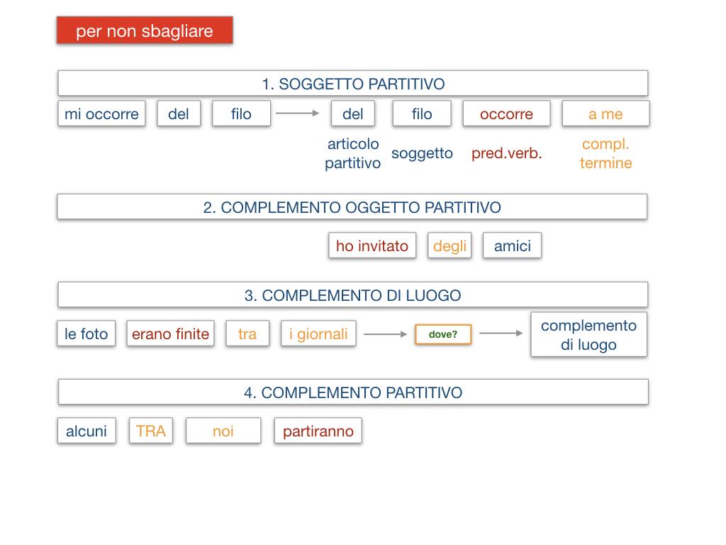 21. COMPLEMENTO DI DENOMINAZIONE_COMPLEMETO PARTITIVO_SIMULAZIONE.155