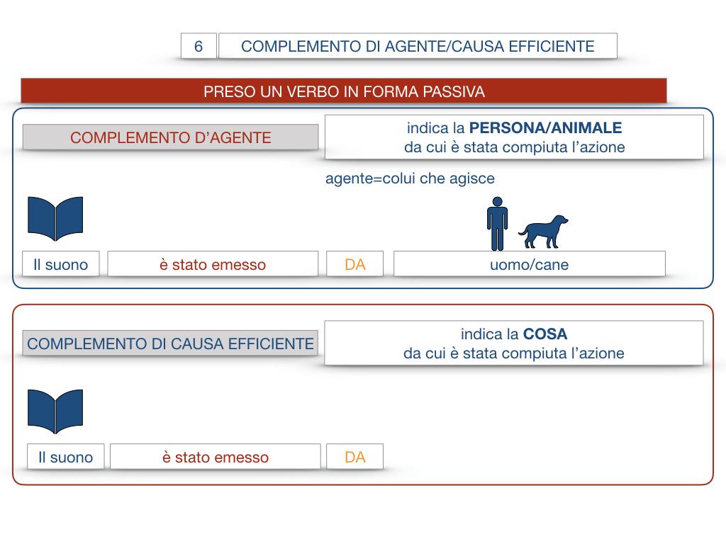 22.COMPLEMENTI_AGENTE_CAUSA_EFFICIENTE_SIMULAZIONE.016