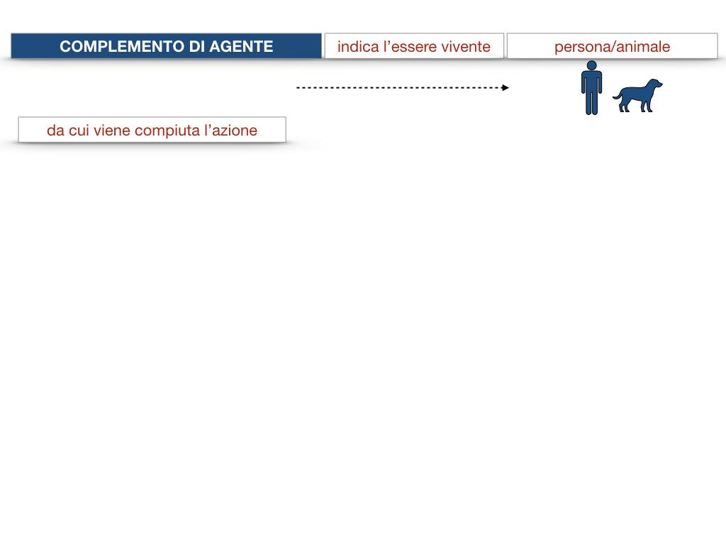 22.COMPLEMENTI_AGENTE_CAUSA_EFFICIENTE_SIMULAZIONE.021