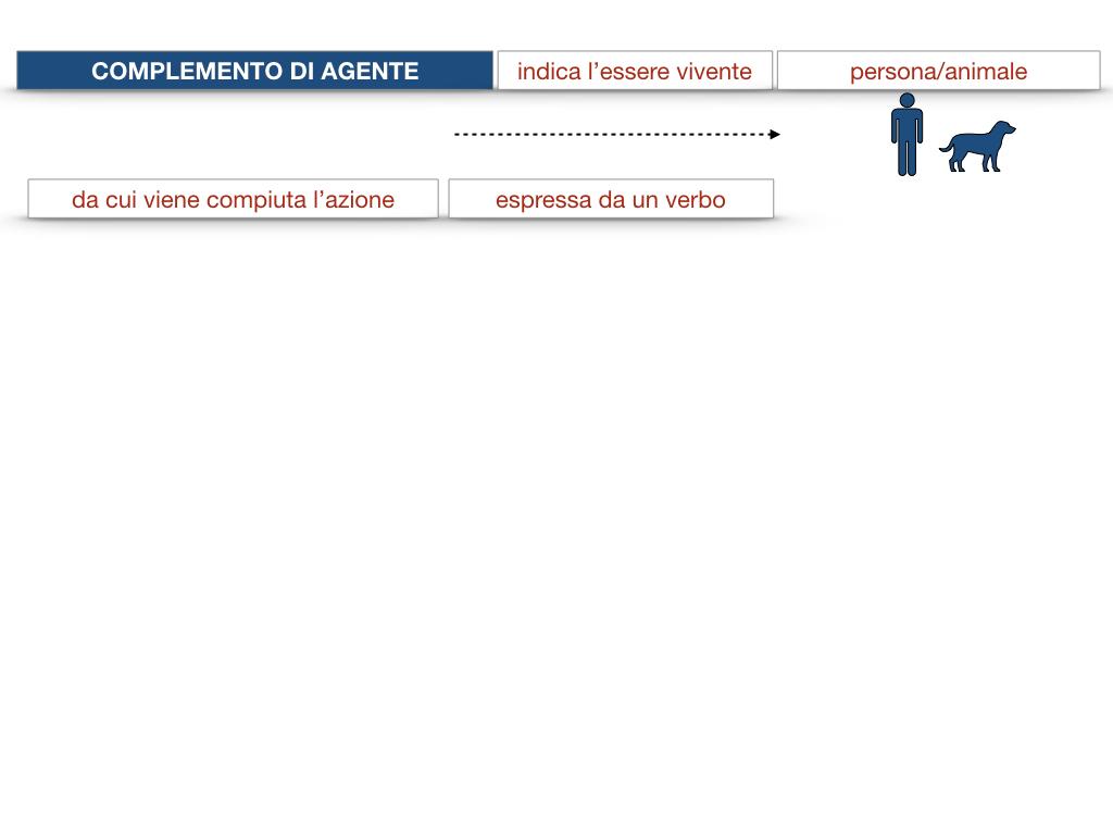 22.COMPLEMENTI_AGENTE_CAUSA_EFFICIENTE_SIMULAZIONE.022