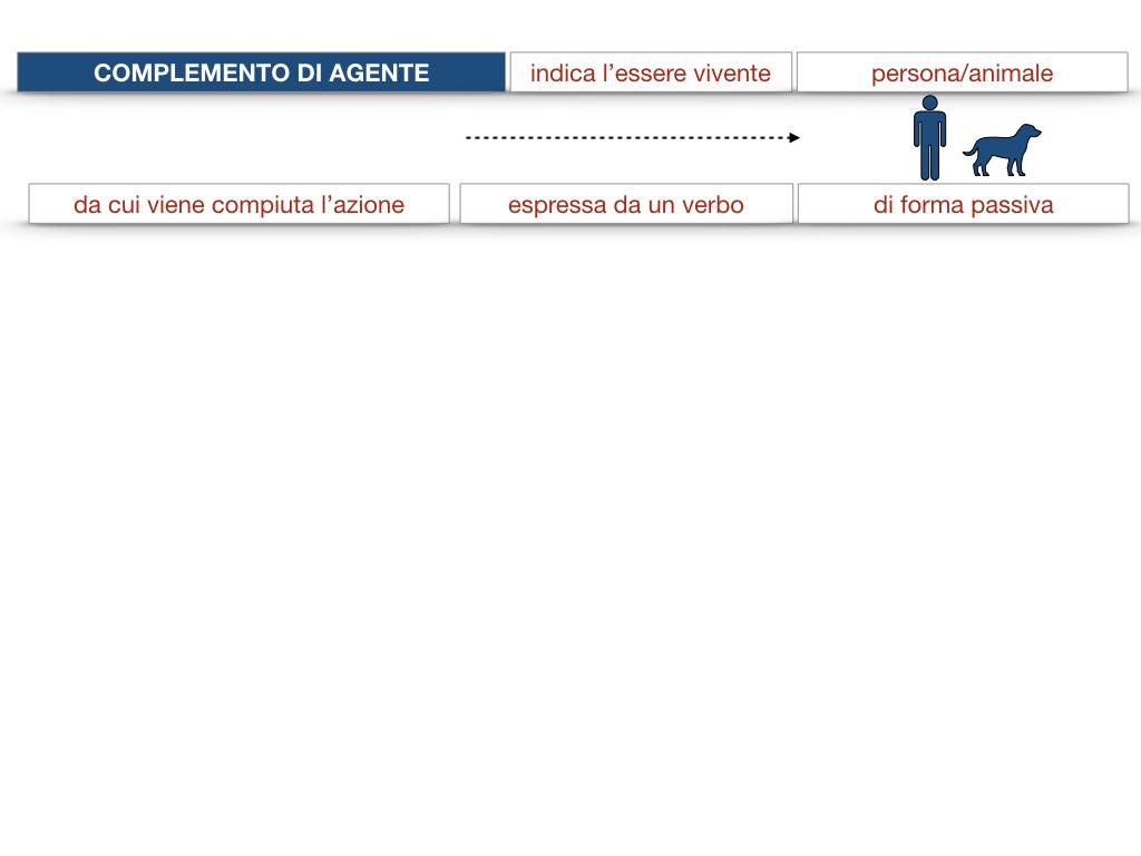 22.COMPLEMENTI_AGENTE_CAUSA_EFFICIENTE_SIMULAZIONE.023