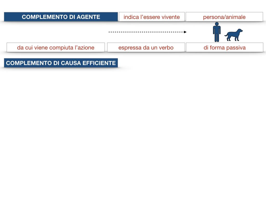 22.COMPLEMENTI_AGENTE_CAUSA_EFFICIENTE_SIMULAZIONE.024