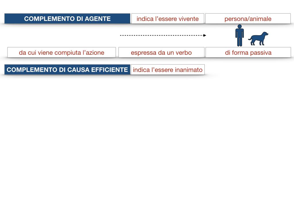 22.COMPLEMENTI_AGENTE_CAUSA_EFFICIENTE_SIMULAZIONE.025