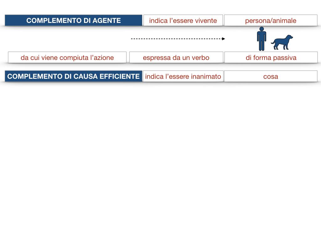 22.COMPLEMENTI_AGENTE_CAUSA_EFFICIENTE_SIMULAZIONE.026