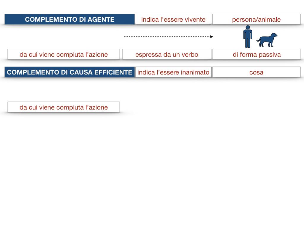 22.COMPLEMENTI_AGENTE_CAUSA_EFFICIENTE_SIMULAZIONE.027