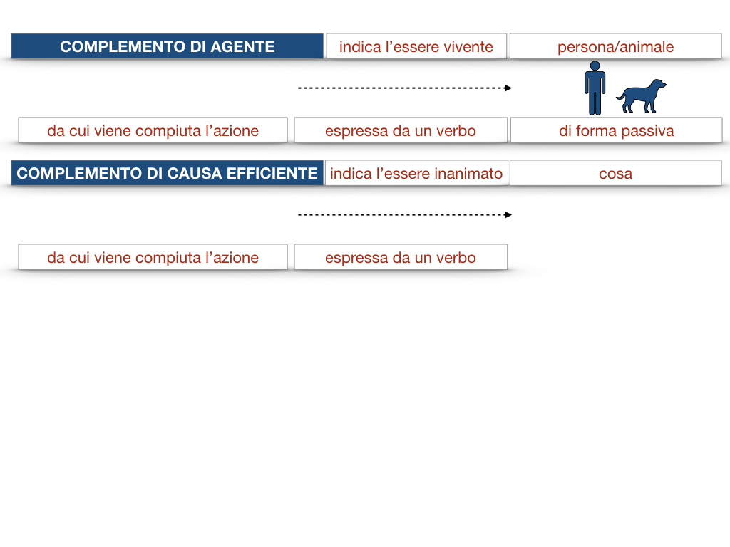 22.COMPLEMENTI_AGENTE_CAUSA_EFFICIENTE_SIMULAZIONE.028