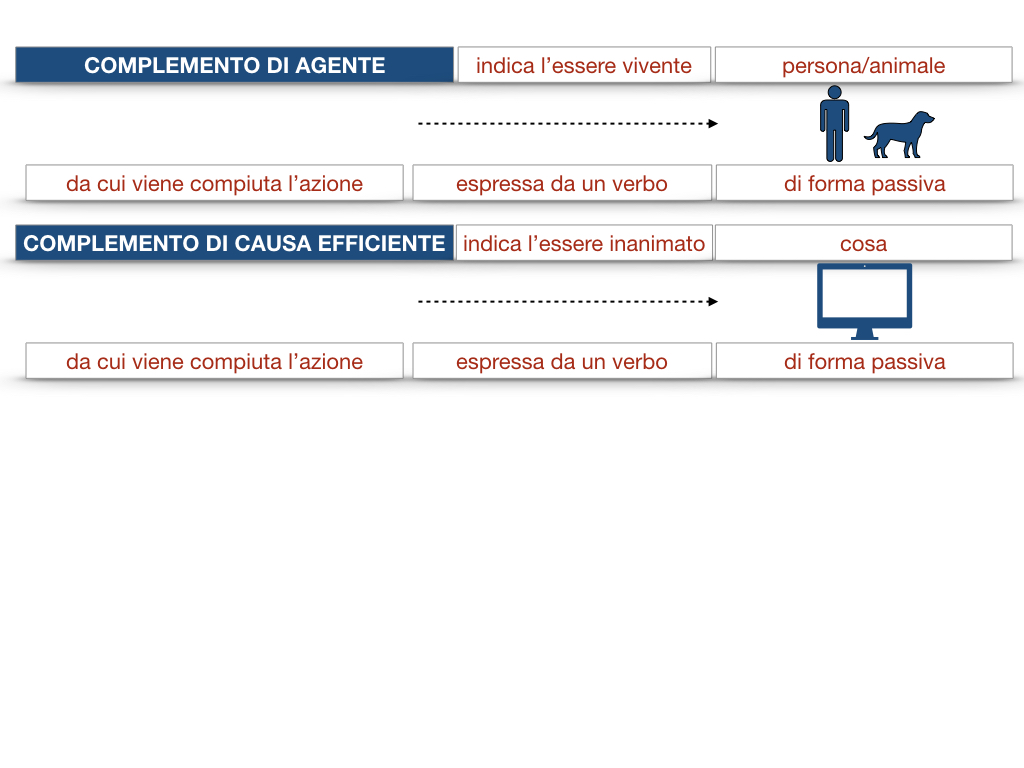 22.COMPLEMENTI_AGENTE_CAUSA_EFFICIENTE_SIMULAZIONE.029