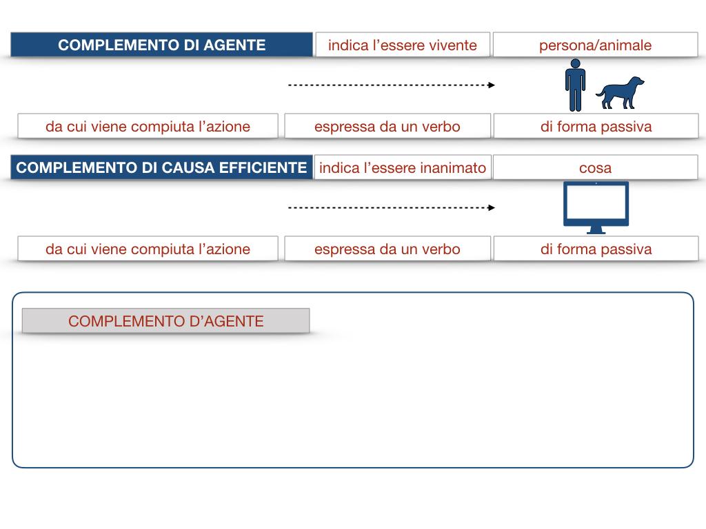 22.COMPLEMENTI_AGENTE_CAUSA_EFFICIENTE_SIMULAZIONE.030