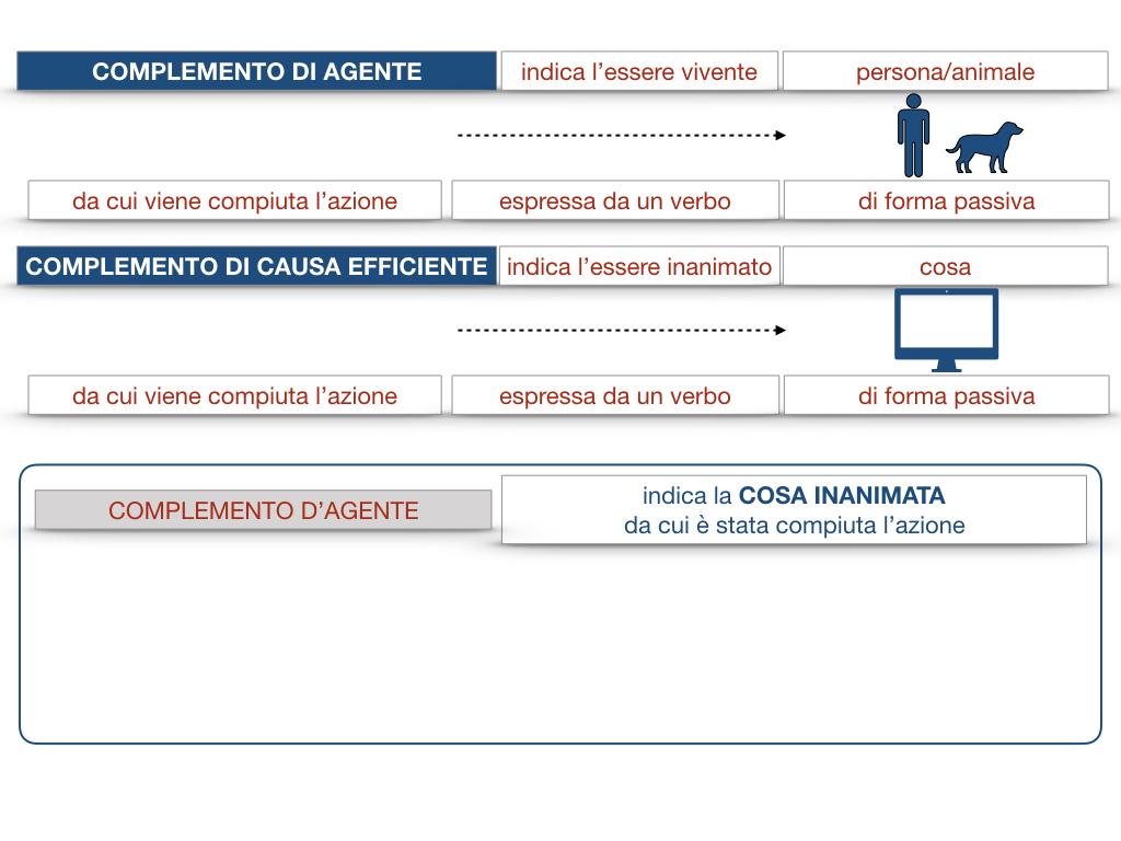 22.COMPLEMENTI_AGENTE_CAUSA_EFFICIENTE_SIMULAZIONE.031