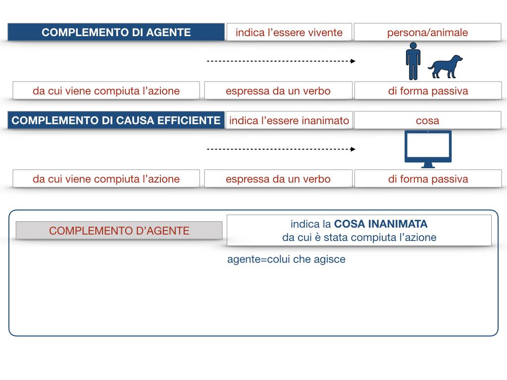 22.COMPLEMENTI_AGENTE_CAUSA_EFFICIENTE_SIMULAZIONE.032