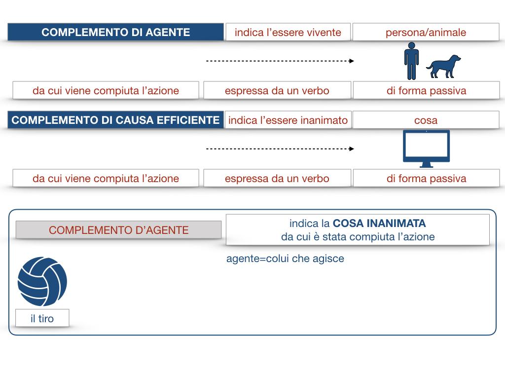 22.COMPLEMENTI_AGENTE_CAUSA_EFFICIENTE_SIMULAZIONE.033