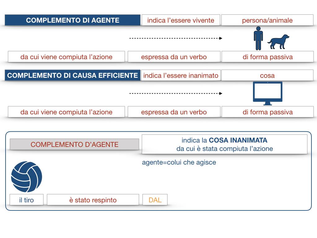 22.COMPLEMENTI_AGENTE_CAUSA_EFFICIENTE_SIMULAZIONE.035