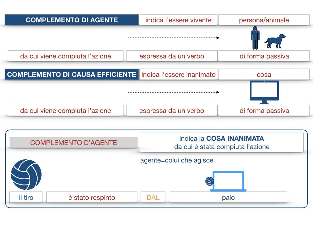 22.COMPLEMENTI_AGENTE_CAUSA_EFFICIENTE_SIMULAZIONE.036