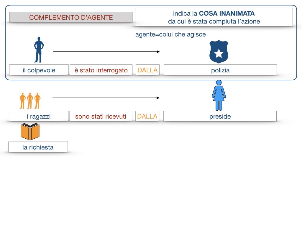 22.COMPLEMENTI_AGENTE_CAUSA_EFFICIENTE_SIMULAZIONE.059