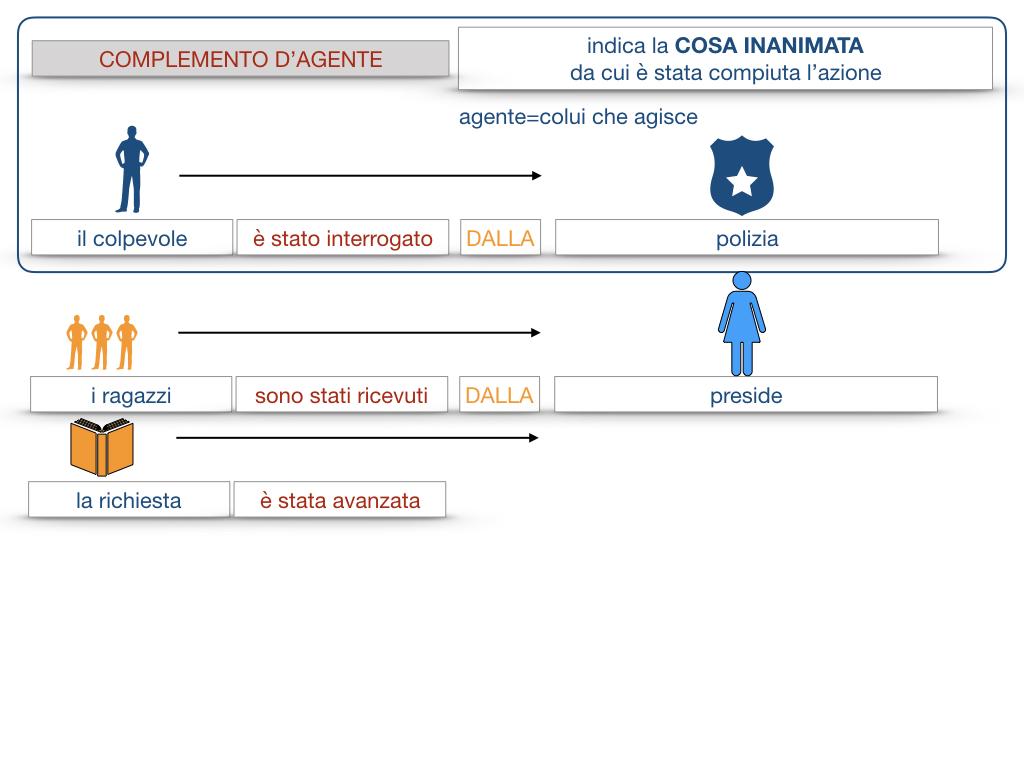 22.COMPLEMENTI_AGENTE_CAUSA_EFFICIENTE_SIMULAZIONE.060