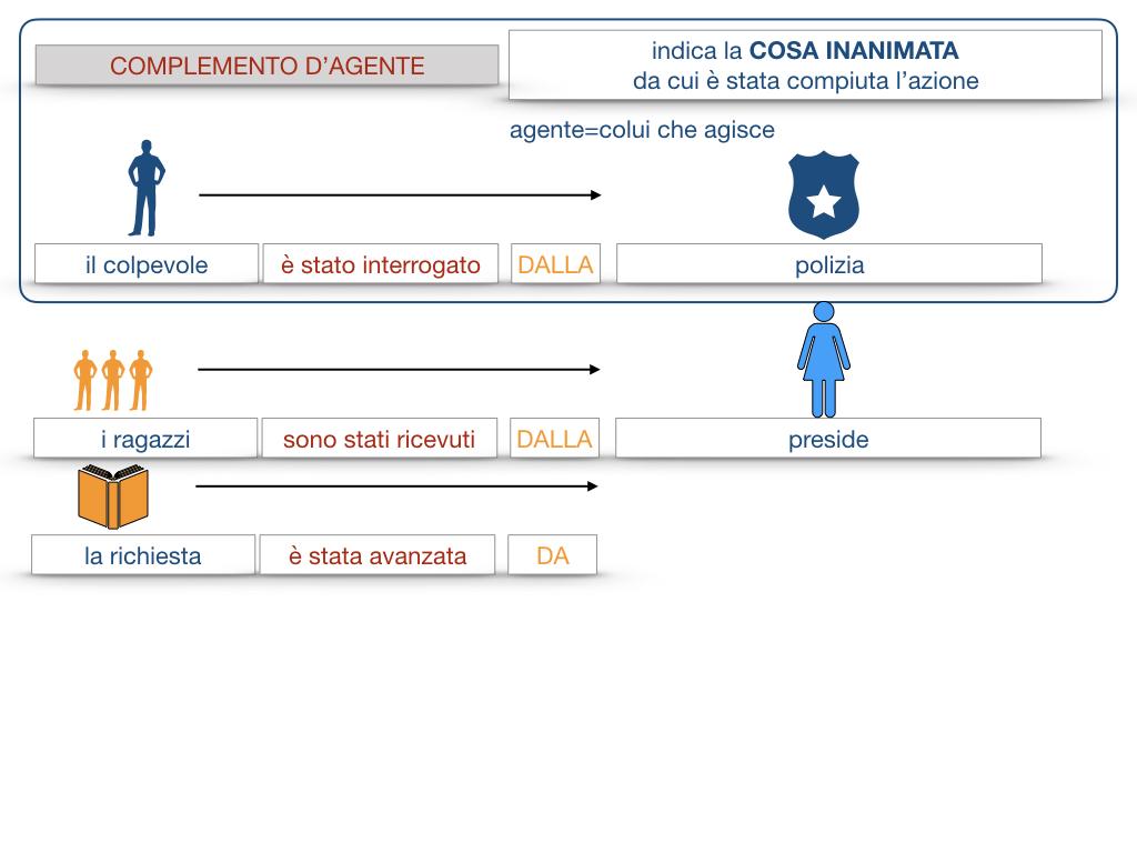 22.COMPLEMENTI_AGENTE_CAUSA_EFFICIENTE_SIMULAZIONE.061