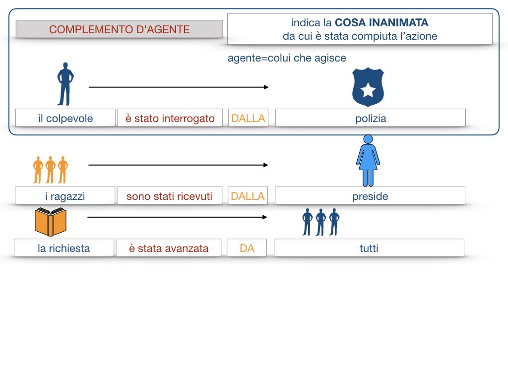 22.COMPLEMENTI_AGENTE_CAUSA_EFFICIENTE_SIMULAZIONE.062