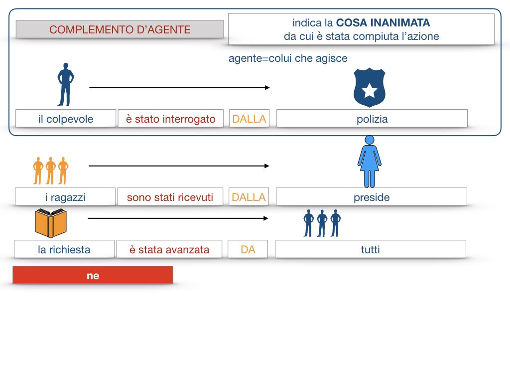 22.COMPLEMENTI_AGENTE_CAUSA_EFFICIENTE_SIMULAZIONE.063
