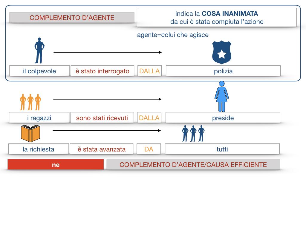 22.COMPLEMENTI_AGENTE_CAUSA_EFFICIENTE_SIMULAZIONE.064