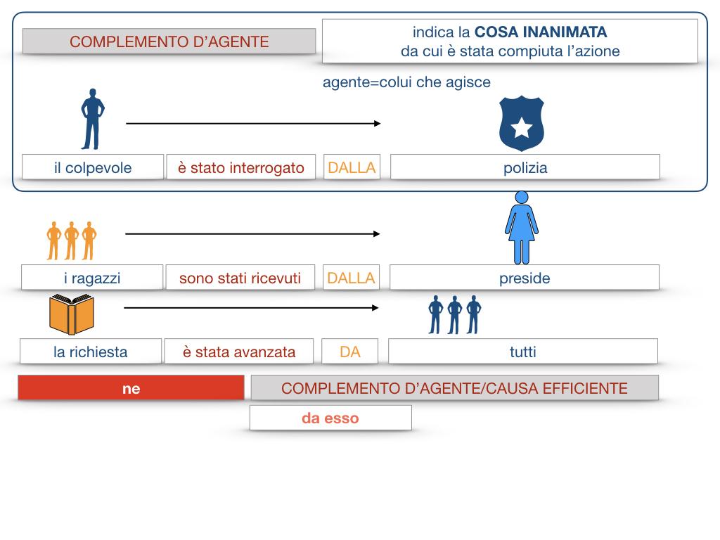 22.COMPLEMENTI_AGENTE_CAUSA_EFFICIENTE_SIMULAZIONE.065