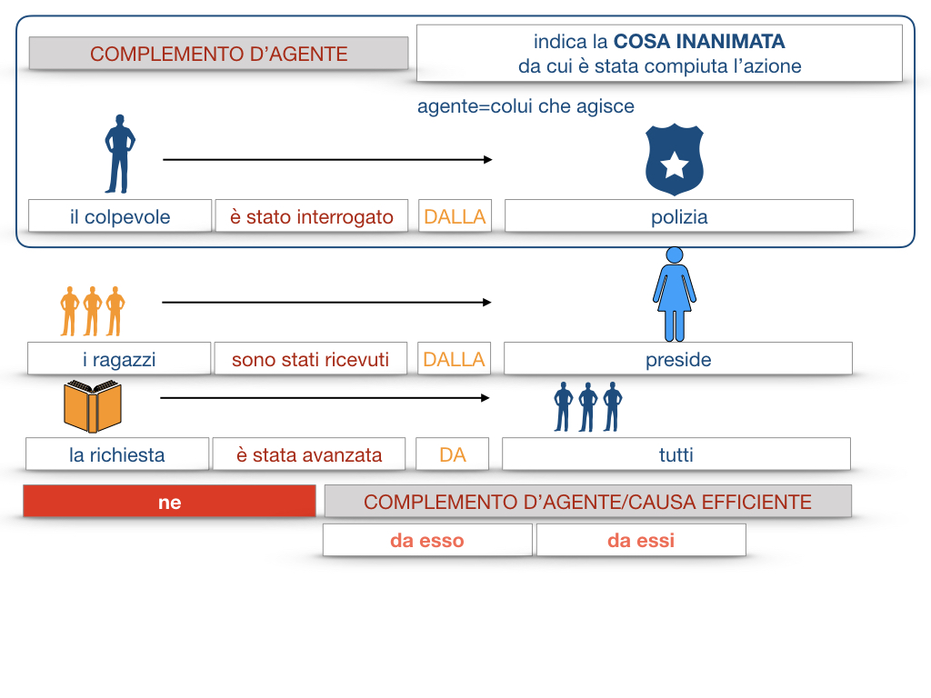 22.COMPLEMENTI_AGENTE_CAUSA_EFFICIENTE_SIMULAZIONE.066