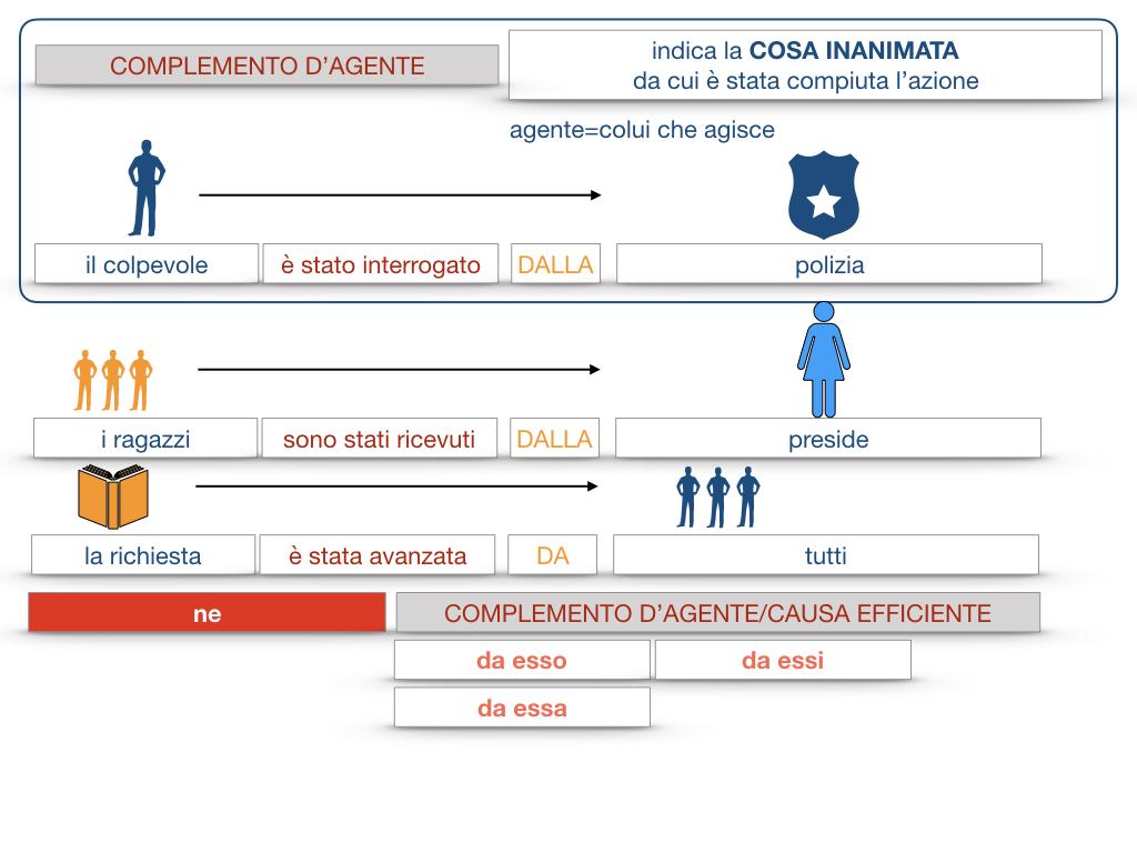 22.COMPLEMENTI_AGENTE_CAUSA_EFFICIENTE_SIMULAZIONE.067