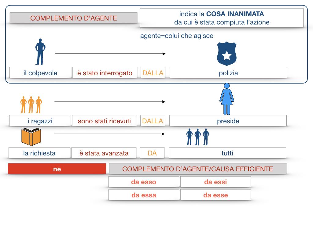 22.COMPLEMENTI_AGENTE_CAUSA_EFFICIENTE_SIMULAZIONE.068