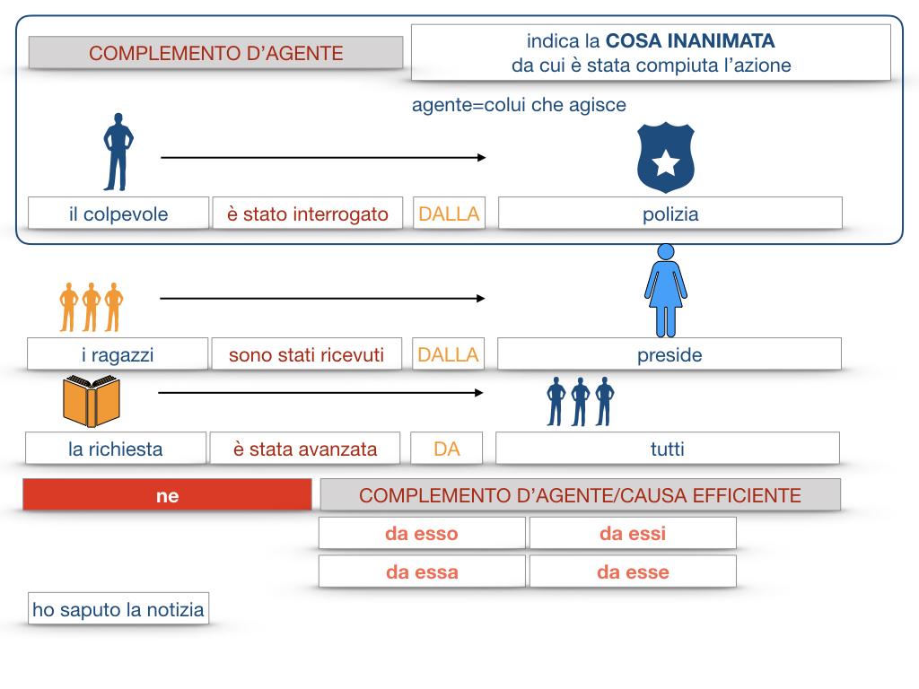 22.COMPLEMENTI_AGENTE_CAUSA_EFFICIENTE_SIMULAZIONE.069