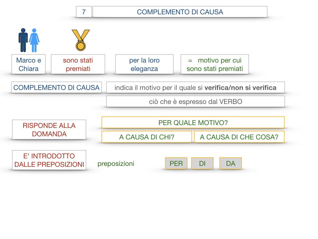 23. I COMPLEMENTI_DI CAUSA_DI FINE O SCOPO_SIMULAZIONE.018