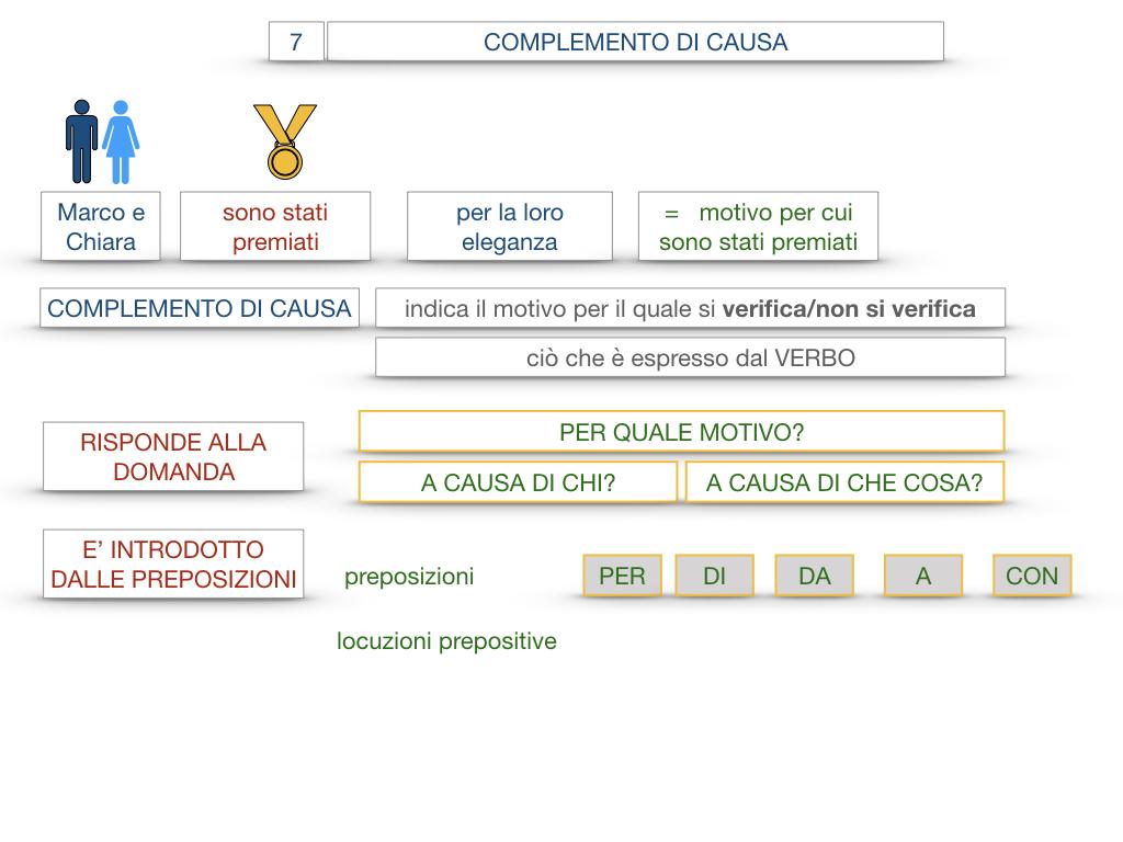 23. I COMPLEMENTI_DI CAUSA_DI FINE O SCOPO_SIMULAZIONE.021