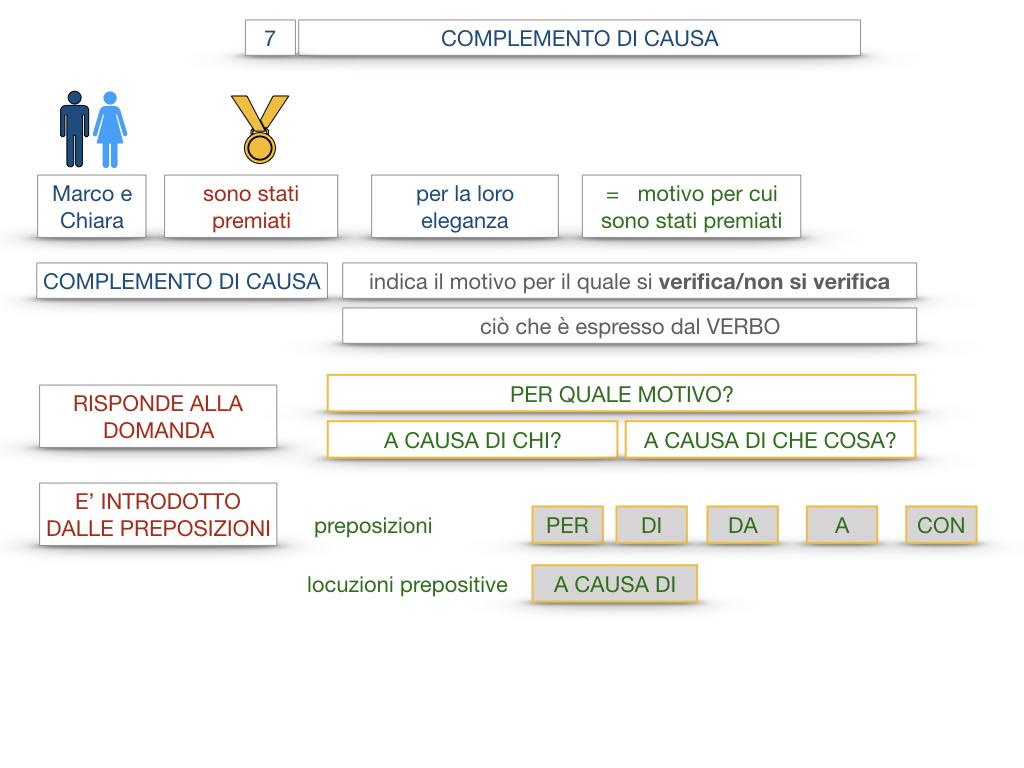 23. I COMPLEMENTI_DI CAUSA_DI FINE O SCOPO_SIMULAZIONE.022