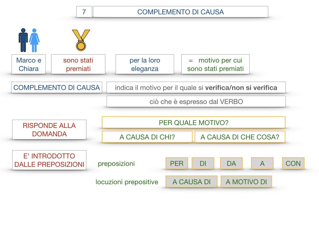 23. I COMPLEMENTI_DI CAUSA_DI FINE O SCOPO_SIMULAZIONE.023