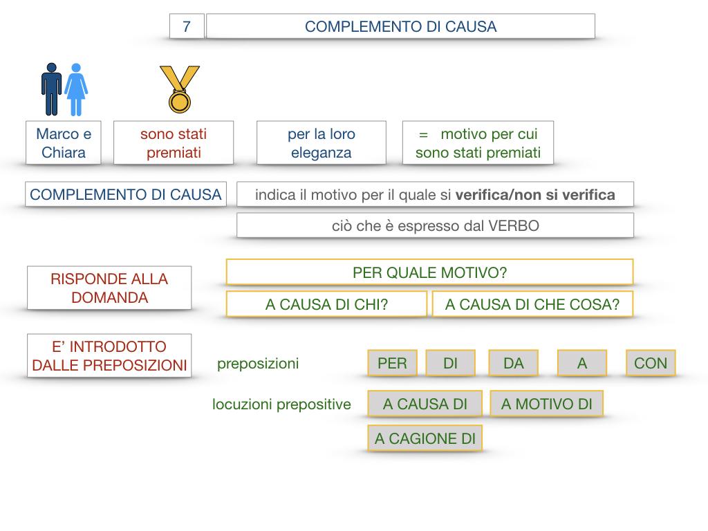23. I COMPLEMENTI_DI CAUSA_DI FINE O SCOPO_SIMULAZIONE.024
