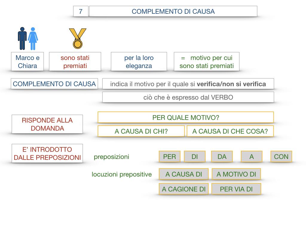 23. I COMPLEMENTI_DI CAUSA_DI FINE O SCOPO_SIMULAZIONE.025