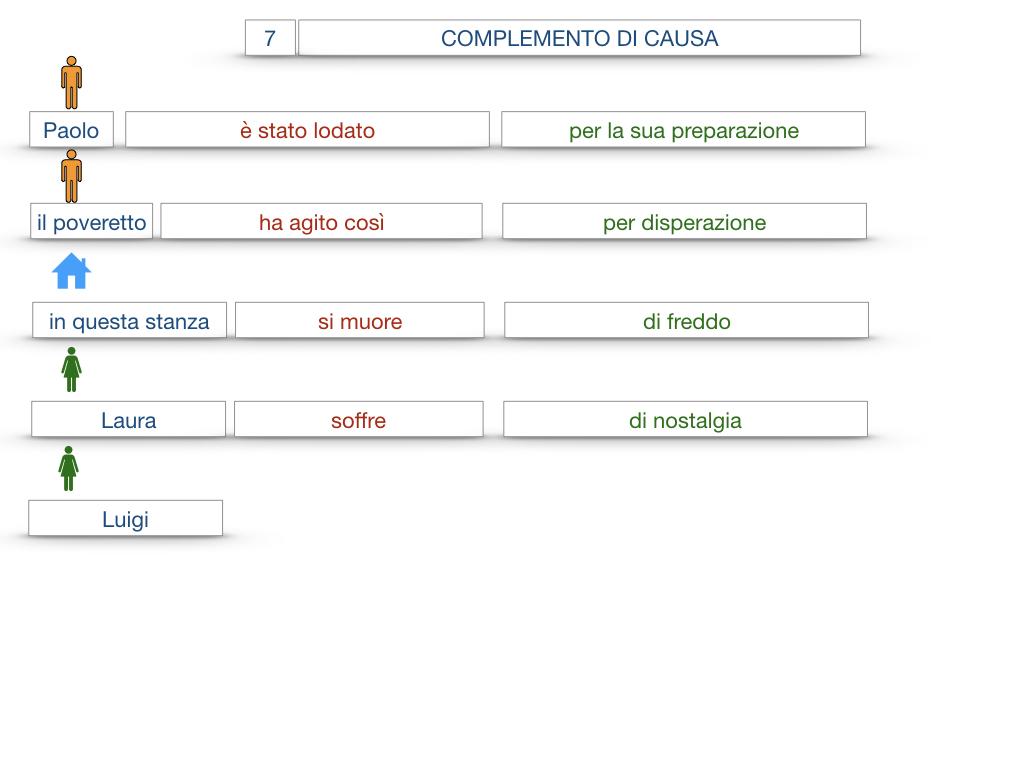 23. I COMPLEMENTI_DI CAUSA_DI FINE O SCOPO_SIMULAZIONE.038
