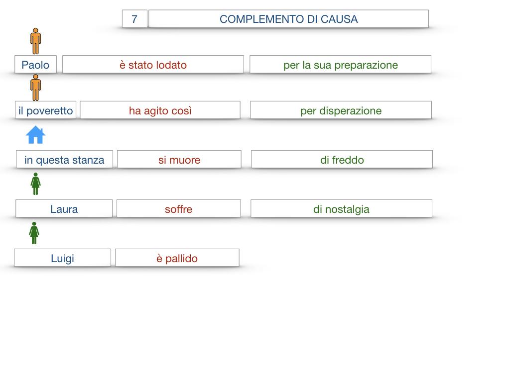 23. I COMPLEMENTI_DI CAUSA_DI FINE O SCOPO_SIMULAZIONE.039